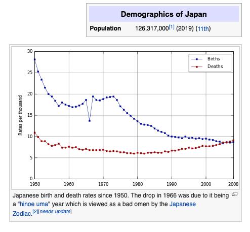 Demographic of Japan