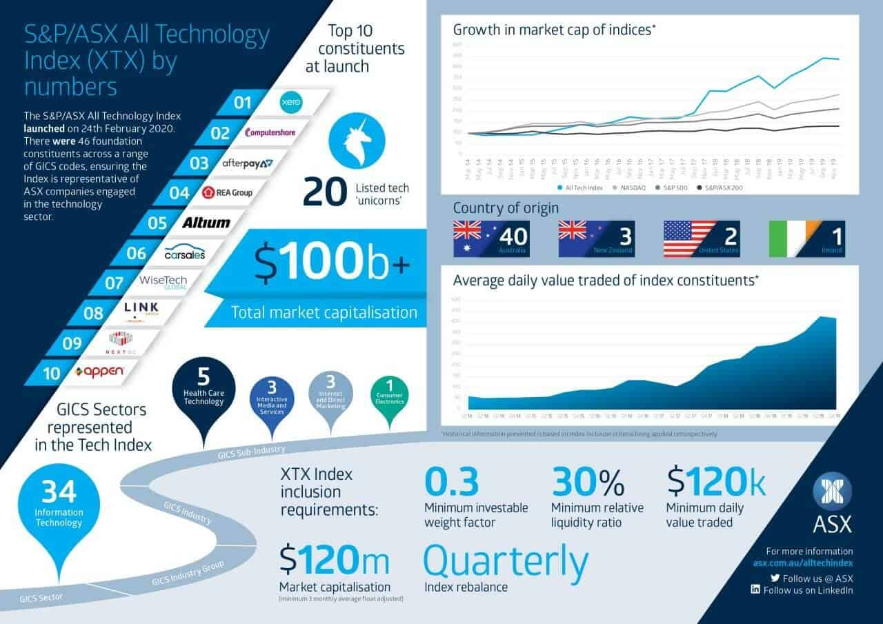 sp asx all tech infographic
